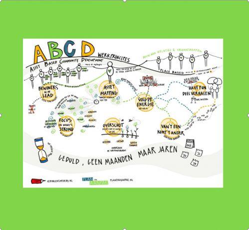 workshop-abcd-methode
